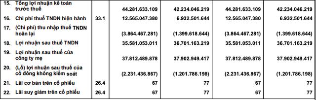TTC Sugar (SBT) giảm nhẹ lãi quý đầu niên độ 2019-2020, đạt 35,6 tỷ đồng - Ảnh 2.