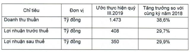 Vicostone ước lãi sau thuế 350 tỷ đồng trong quý 3, tăng trưởng 30% so với cùng kỳ năm 2018 - Ảnh 1.
