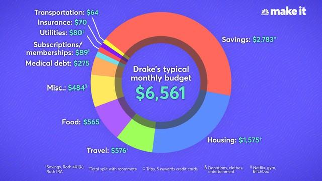 Sống ở một trong những thành phố đắt đỏ bậc nhất thế giới, đây là cách chàng trai trẻ 23 tuổi trang trải cuộc sống với mức thu nhập 172.200 đô/năm - Ảnh 2.