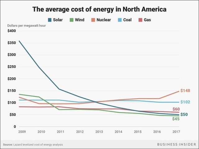 Liệu giá điện sạch có thể thấp hơn giá điện truyền thống? - Ảnh 2.
