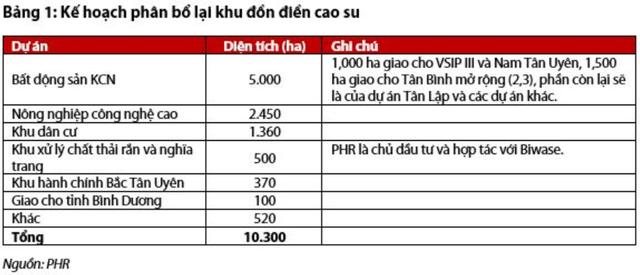 """Chuyển đổi từ doanh nghiệp cao su thành """"ông lớn"""" ngành BĐS Khu công nghiệp, cổ phiếu Phước Hòa (PHR) tăng gần gấp đôi trong năm 2019 - Ảnh 2."""