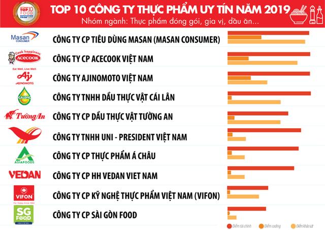 Top 10 công ty uy tín ngành thực phẩm – đồ uống năm 2019 của Vietnam Report: Trung Nguyên đứng trên Coca-Cola và Tân Hiệp Phát - Ảnh 3.