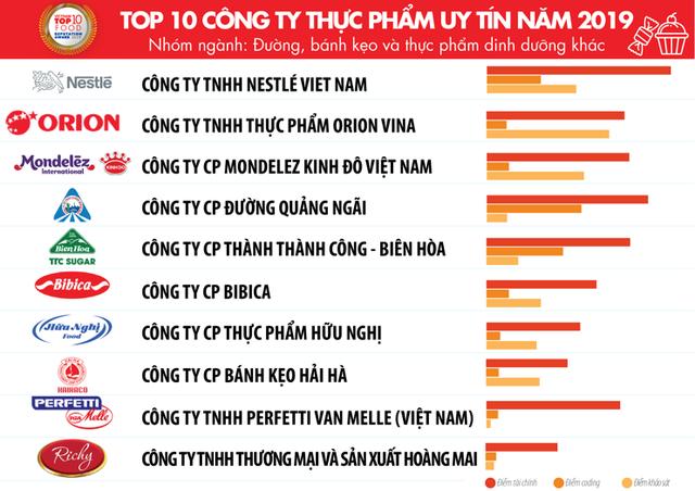 Top 10 công ty uy tín ngành thực phẩm – đồ uống năm 2019 của Vietnam Report: Trung Nguyên đứng trên Coca-Cola và Tân Hiệp Phát - Ảnh 2.