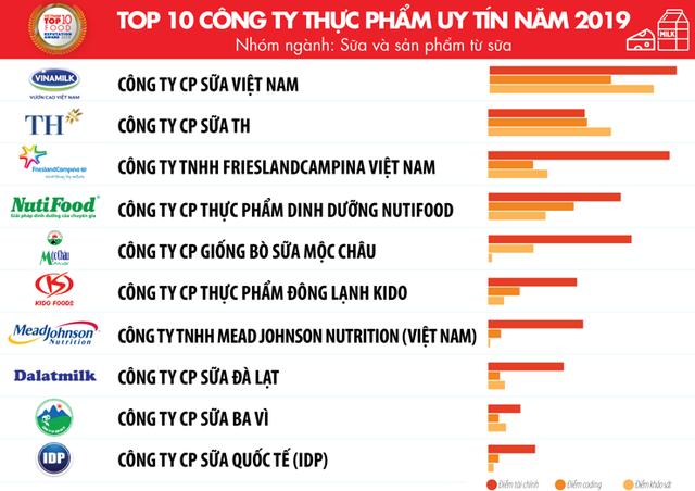 Top 10 công ty uy tín ngành thực phẩm – đồ uống năm 2019 của Vietnam Report: Trung Nguyên đứng trên Coca-Cola và Tân Hiệp Phát - Ảnh 1.