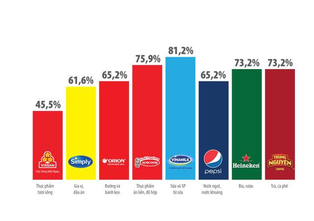 Top 10 công ty uy tín ngành thực phẩm – đồ uống năm 2019 của Vietnam Report: Trung Nguyên đứng trên Coca-Cola và Tân Hiệp Phát - Ảnh 7.