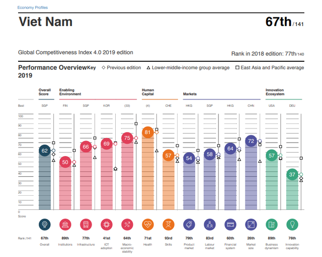 WEF: Việt Nam tăng 10 bậc năng lực cạnh tranh, nằm trong nhóm có lạm phát ổn định nhất thế giới - Ảnh 1.