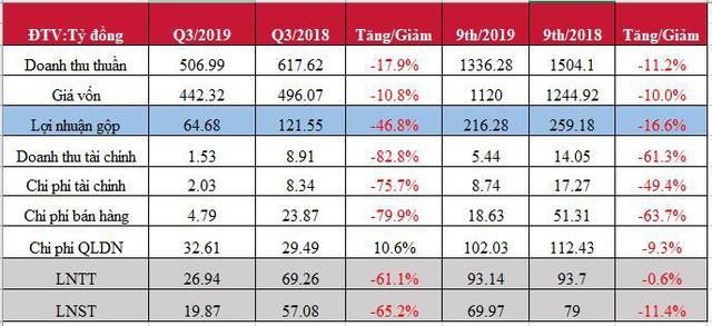 Garmex Saigon (GMC):  Lợi nhuận quý 3 giảm 65%, cổ phiếu lao dốc mạnh - Ảnh 1.