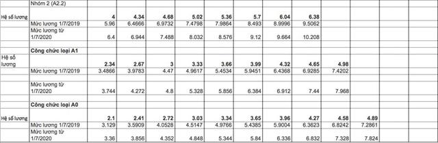 Tiền lương cán bộ, công chức tăng mạnh từ 2020? - Ảnh 2.