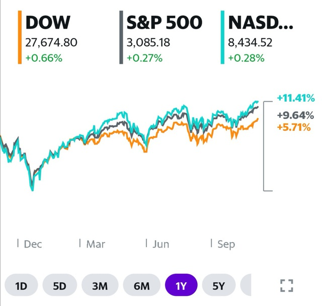 [Điểm nóng TTCK tuần 04/11 – 11/10] Chứng khoán Việt Nam lưỡng lự trước ngưỡng 1.025 điểm, Dow Jones lập kỷ đỉnh mới - Ảnh 2.