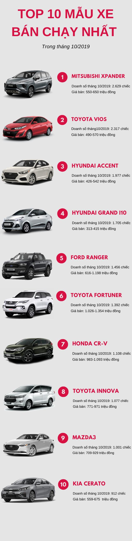 Top 10 ô tô bán chạy nhất tháng 10/2019: Mitsubishi Xpander bứt phá ngoạn mục với hơn 2.600 xe, Honda City rời khỏi bảng xếp hạng  - Ảnh 1.
