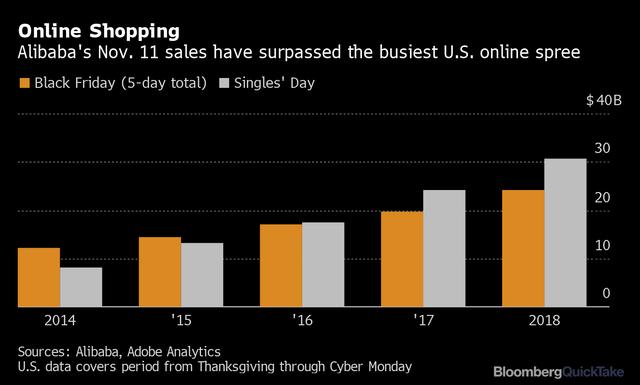 Từ lễ kỷ niệm kỳ quặc của người Trung Quốc đến cơn sốt mua sắm góp phần tạo nên kỳ tích cho Alibaba - Ảnh 2.