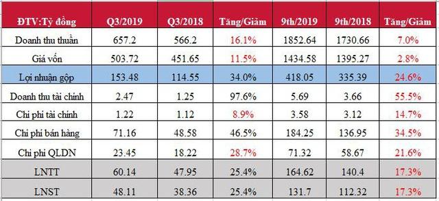 Bột giặt LIX báo lãi 165 tỷ đồng 9 tháng đầu năm, hoàn thành 92% kế hoạch năm - Ảnh 1.
