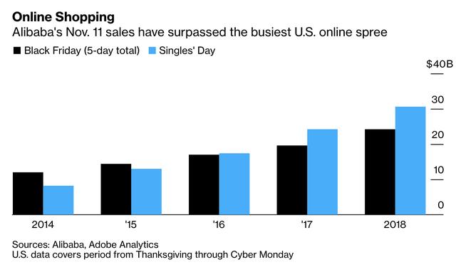 Lễ Độc thân khởi động trong điên cuồng, Alibaba kiếm được hơn 16 tỷ USD chỉ trong 1 giờ mua sắm - Ảnh 2.