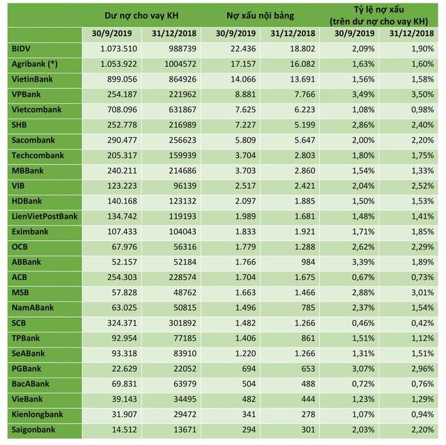 Toàn cảnh nợ xấu nội bảng của 26 ngân hàng - Ảnh 1.