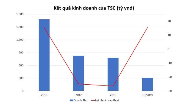 TSC đang dần gặt hái thành quả tái cơ cấu - Ảnh 1.