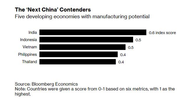 Bloomberg: Việt Nam có gì khác so với các tiểu Trung Quốc như Indonesia và Ấn Độ? - Ảnh 1.