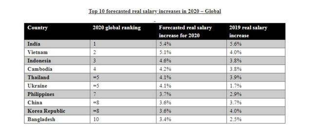 Tiền lương thực tế của người Việt Nam tăng nhanh nhất Đông Nam Á, thứ hai toàn cầu vào năm 2020 - Ảnh 1.