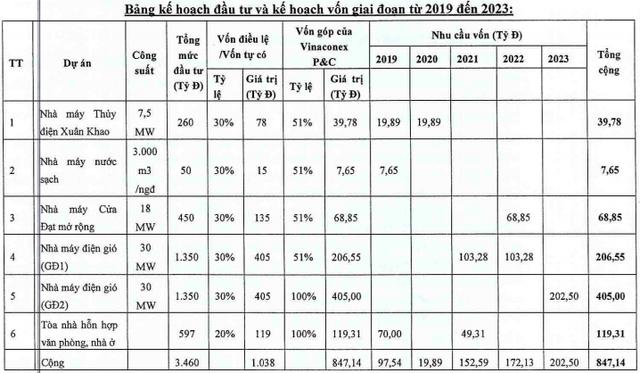 Cổ phiếu Vinaconex Power đột ngột tăng 70% từ cuối tháng 10 - Ảnh 5.