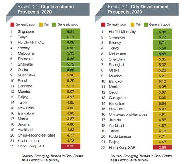 Báo quốc tế đưa tin bất động sản TPHCM đứng đầu châu Á về triển vọng phát triển trong năm 2020 - Ảnh 1.