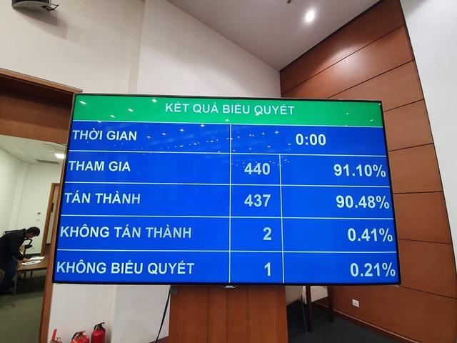 Quốc hội thông qua Nghị quyết về phân bổ ngân sách trung ương năm 2020: Thu 851.768,636 tỷ, chi 1.069.568,636 tỷ đồng - Ảnh 1.