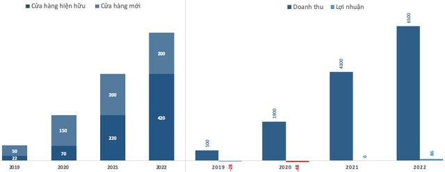 Chuỗi nhà thuốc Long Châu kỳ vọng có lợi nhuận vào năm 2021, năm 2022 'bùng nổ' với mức tăng hơn 14 lần - Ảnh 1.