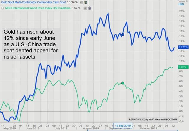 Thị trường ngày 14/11: Giá dầu, vàng, sắt thép, cao su đồng loạt tăng; đường cao nhất 4 tháng - Ảnh 1.