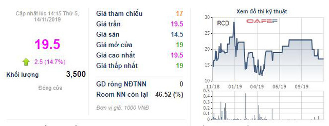 Địa ốc Cao su (RCD) chốt quyền chia cổ tức bằng tiền tỷ lệ 50%