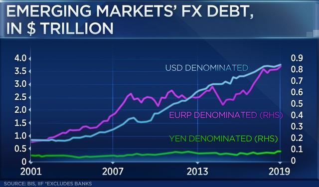 Nợ toàn cầu chạm mức cao nhất lịch sử, Mỹ và Trung Quốc là những con nợ lớn nhất - Ảnh 2.