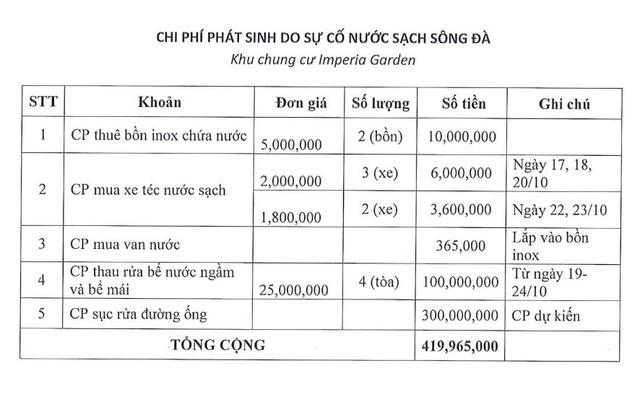Một chung cư yêu cầu Viwaco bồi thường gần nửa tỉ sau sự cố nước sông Đà - Ảnh 2.