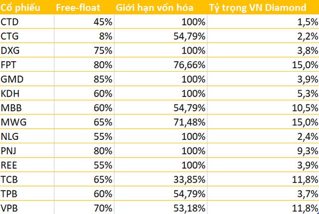 MWG, FPT, TCB, VPB chiếm tỷ trọng lớn trong rổ VN Diamond và VNFin Select, bất ngờ với sự xuất hiện của TVB