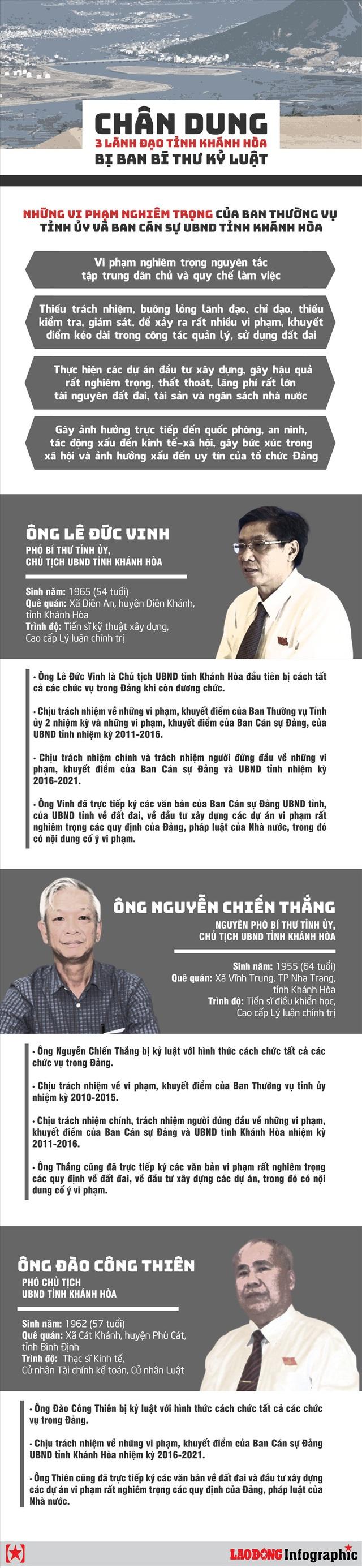 Infographic: Chân dung 3 lãnh đạo tỉnh Khánh Hòa bị Ban Bí thư kỷ luật - Ảnh 1.