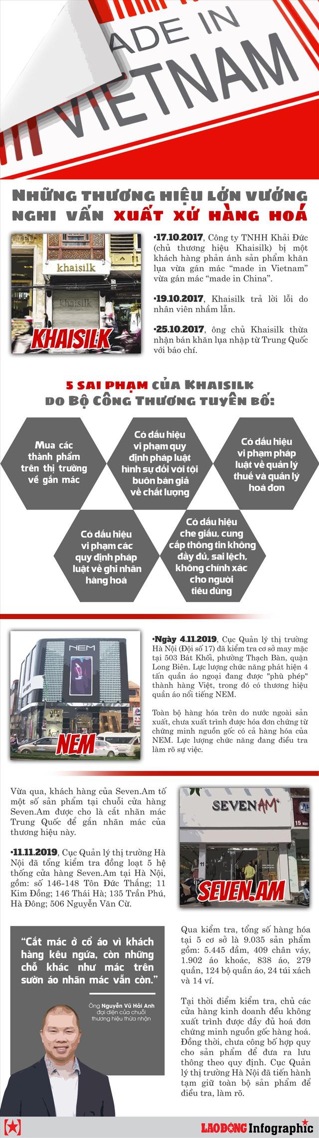 Infographic: Những thương hiệu lớn vướng nghi vấn xuất xứ hàng hoá - Ảnh 1.