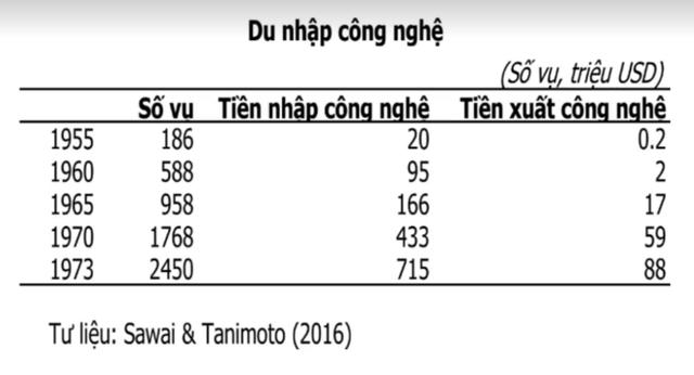 Phát triển Việt Nam thập niên 2020 có thể học tập gì từ Nhật Bản những năm 1960? - Ảnh 4.