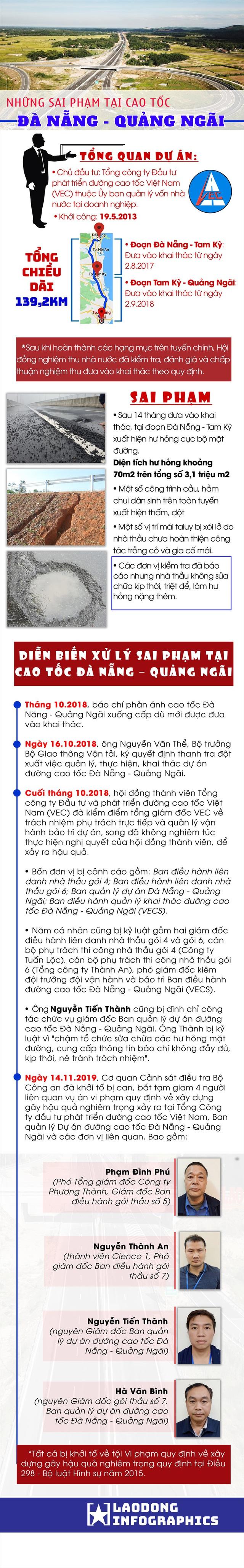 Infographic: Những sai phạm tại cao tốc Đà Nẵng - Quảng Ngãi - Ảnh 1.