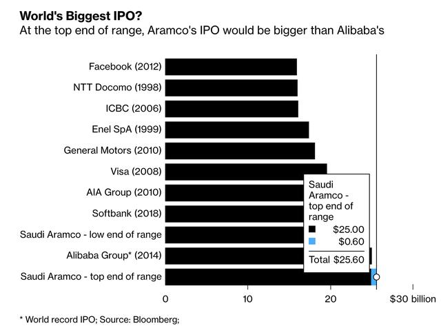 Thương vụ IPO nghìn tỷ USD xịt dần: Hạ mục tiêu định giá, thu hẹp quy mô IPO, NHTW cho phép nhà đầu tư vay gấp đôi để rót vốn - Ảnh 1.