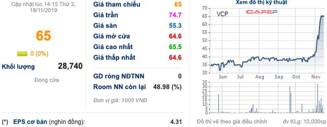 Vinaconex Power tăng nóng, quỹ đầu tư cơ hội PVI công bố trở thành cổ đông lớn - Ảnh 1.