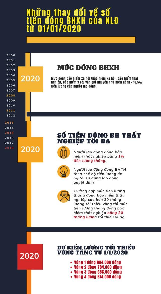 Những thay đổi về số tiền đóng BHXH từ 1/1/2020 - Ảnh 1.