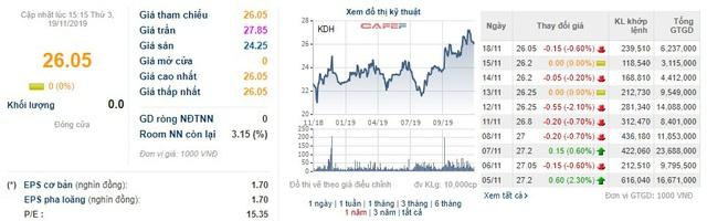 VinaCapital đăng ký bán 10 triệu cổ phiếu KDH của Khang Điền - Ảnh 1.