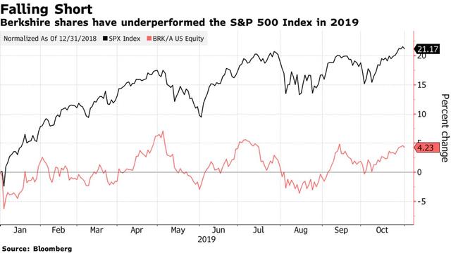 Tập đoàn của Warren Buffett đứng trước thế khó: Đối diện với một năm tồi tệ nhất kể từ 2009, quan điểm nhà đầu tư bị chia rẽ sâu sắc, người rút tiền, kẻ nghi ngại - Ảnh 1.