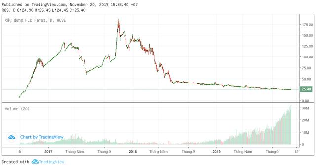 ROS xác lập kỷ lục mới về thanh khoản, nhóm FLC chiếm 1/3 khối lượng khớp lệnh toàn thị trường phiên 20/11 - Ảnh 2.