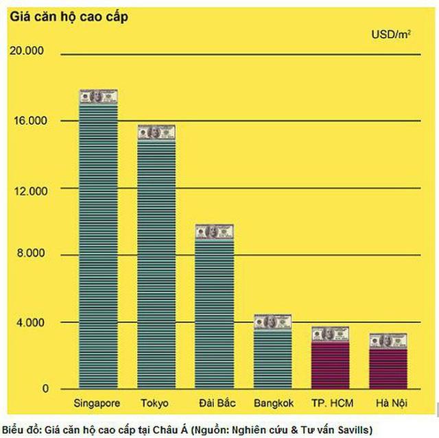 Căn hộ trung tâm Tp.HCM chạm ngưỡng 300 triệu đồng/m2, giá đất tăng cao kỷ lục - Ảnh 2.