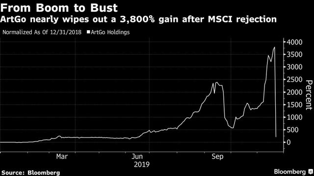 Cổ phiếu sáng nở tối tàn bứt phá 3.800% rồi lại gần như mất hoàn toàn đà tăng trong vài phút chỉ vì một dòng thông báo - Ảnh 1.