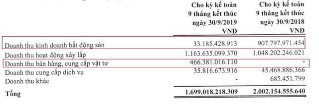 HANCorp báo lãi lao dốc, 9 tháng mới hoàn thành được 9% kế hoạch năm - Ảnh 2.