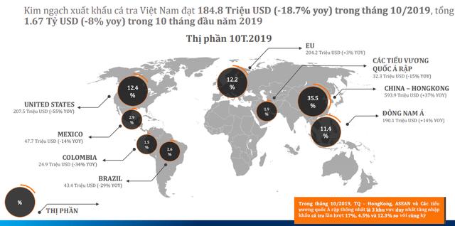 Navico (ANV): Giá cá tra giảm mạnh, giá trị xuất khẩu tháng 10 gần như đi ngang với 16 triệu USD - Ảnh 1.