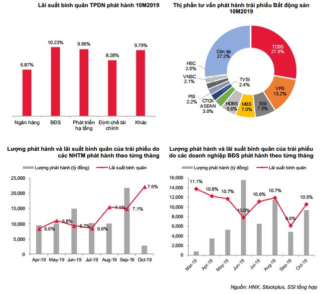 Nhóm BĐS nâng lãi suất đẩy mạnh phát hành trái phiếu, cá biệt thương vụ ACBS thu xếp với lãi khủng 20%/năm… Bộ Tài chính lên tiếng cảnh báo nhà đầu tư - Ảnh 2.
