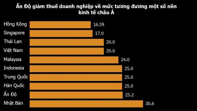 Báo Ấn: Ấn Độ gặp khó ở đâu khi cạnh tranh công nghiệp sản xuất hàng điện tử với Việt Nam, Trung Quốc? - Ảnh 1.