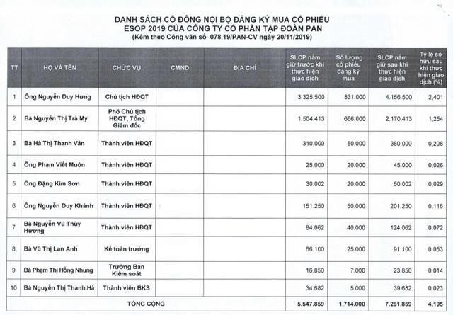 Tập đoàn PAN bán ESOP với giá discount đến 65% so với thị giá, ông Nguyễn Duy Hưng đăng ký mua 831.000 cổ phiếu - Ảnh 1.