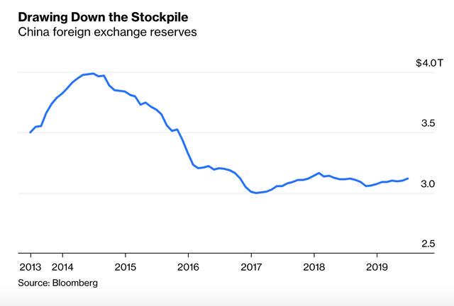 Đe doạ sẽ đáp trả quyết liệt đối với những động thái của Mỹ, nhưng Trung Quốc đã cạn kiệt vũ khí và có thể sẽ lún sâu vào vũng bùn khủng hoảng của nền kinh tế mới nổi - Ảnh 2.