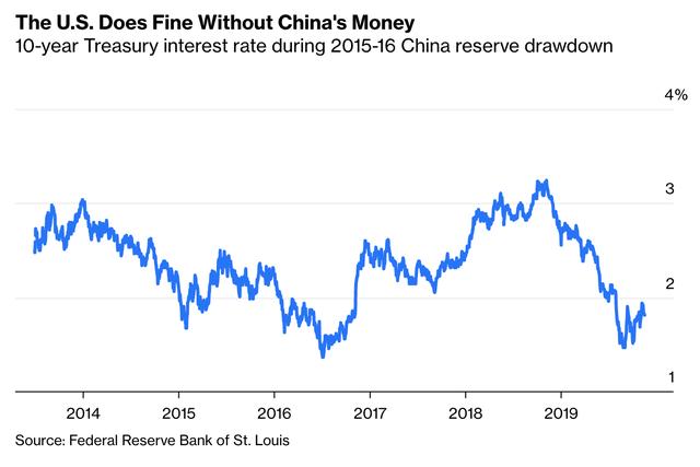 Đe doạ sẽ đáp trả quyết liệt đối với những động thái của Mỹ, nhưng Trung Quốc đã cạn kiệt vũ khí và có thể sẽ lún sâu vào vũng bùn khủng hoảng của nền kinh tế mới nổi - Ảnh 3.