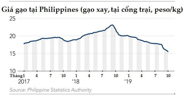 Sau nhiều tranh cãi, Philippines vẫn sẽ tiếp tục là động lực của ngành xuất khẩu gạo Châu Á  - Ảnh 1.